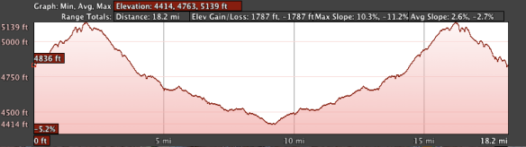 30k  Elevation Profile